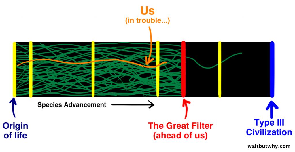 Great-Filter-manusia dalam bahaya